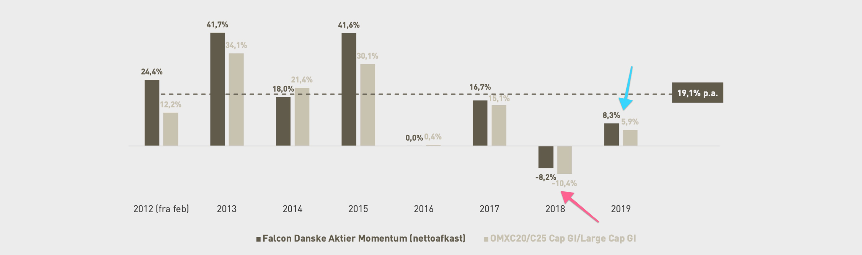 Falcon Danske Aktier Momentum (nettoafkast) tidshorisont
