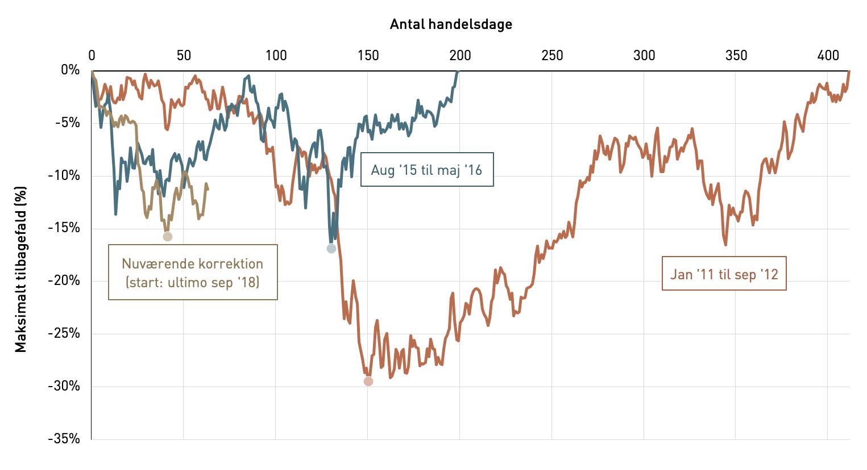 Danske aktiekorrektioner siden finanskrisen - korrektion c20 c25 indeks varighed og dybde indtil high water mark igen var nået