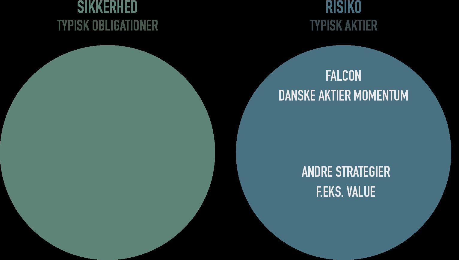 Falcon Danske Aktier Momentum som portefølje element