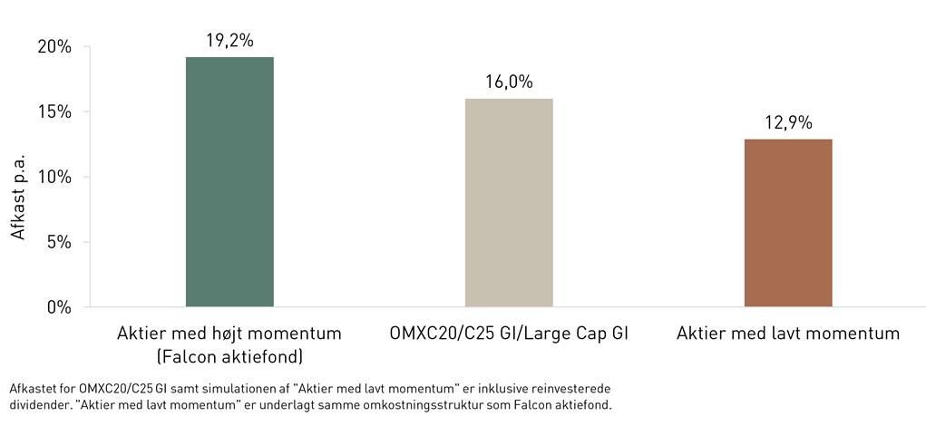 momentuminvestering